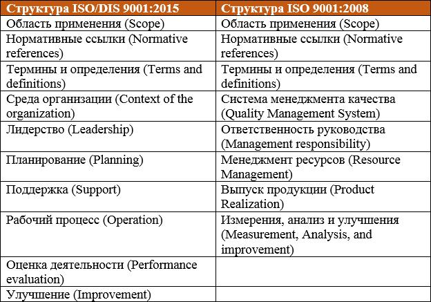 Что нового в ISO 9001:2015?
