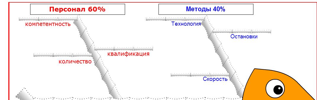 Инструменты качества: диаграмма Исикавы