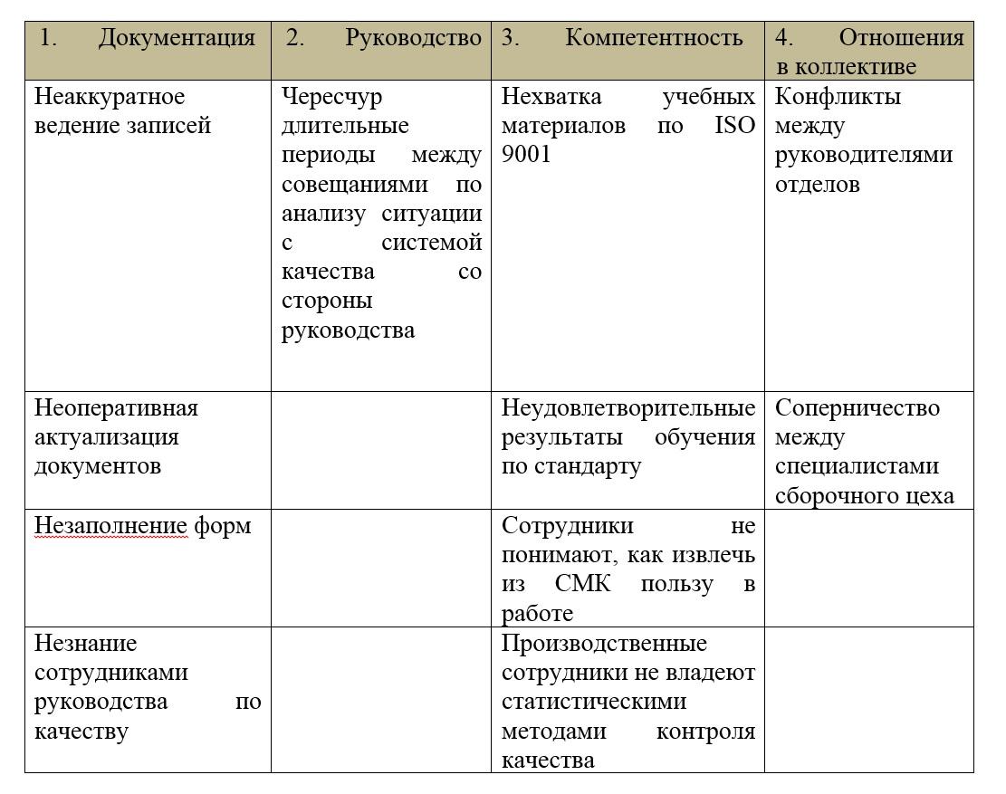 Причины проблем с системой менеджмента качества по ISO 9001 в компании «Ультралюкс».