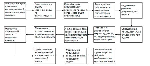 13 шагов внутреннего аудита СМК с ISO 19011