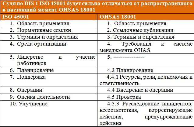 Барьер голосования по DIS вновь готовы попробовать взять разработчики ISO 45001
