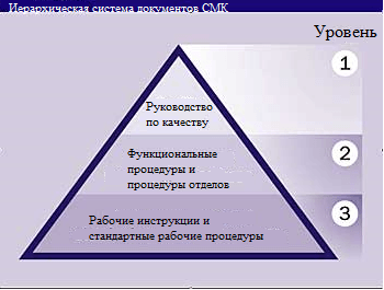 Иерархическая структура документации СМК