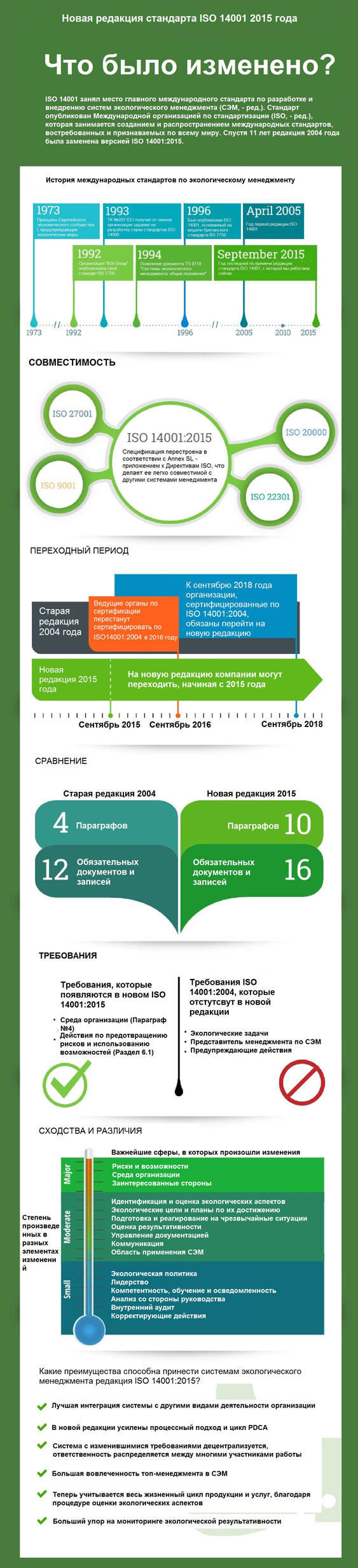 Инфографика: ISO 14001:2015 и ISO 14001:2004 – что изменилось?