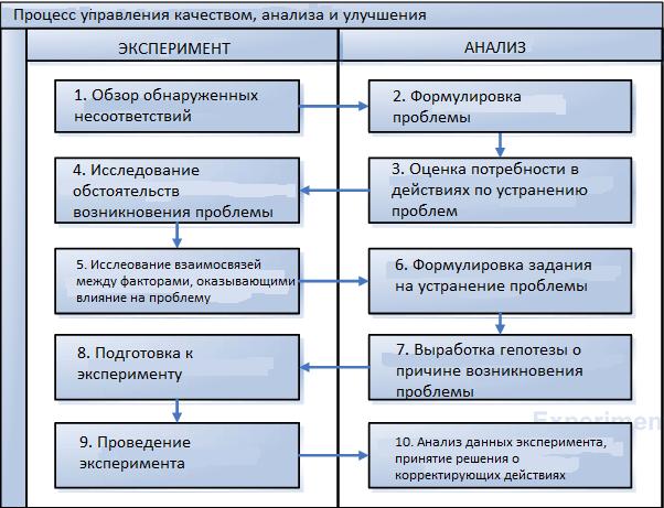 Использование методов менеджмента качества в разных процессах СМК