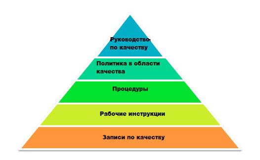 Как структурировать документацию СМК по ISO 9001:2008