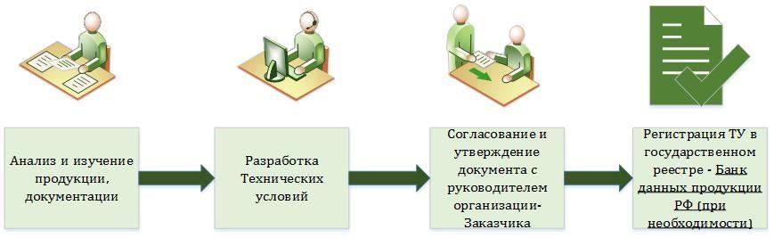 Основные этапыразработки технических условий