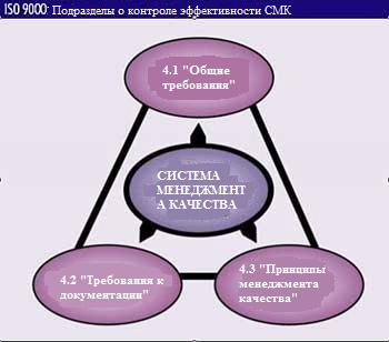 Подразделы о контроле эффективности СМК