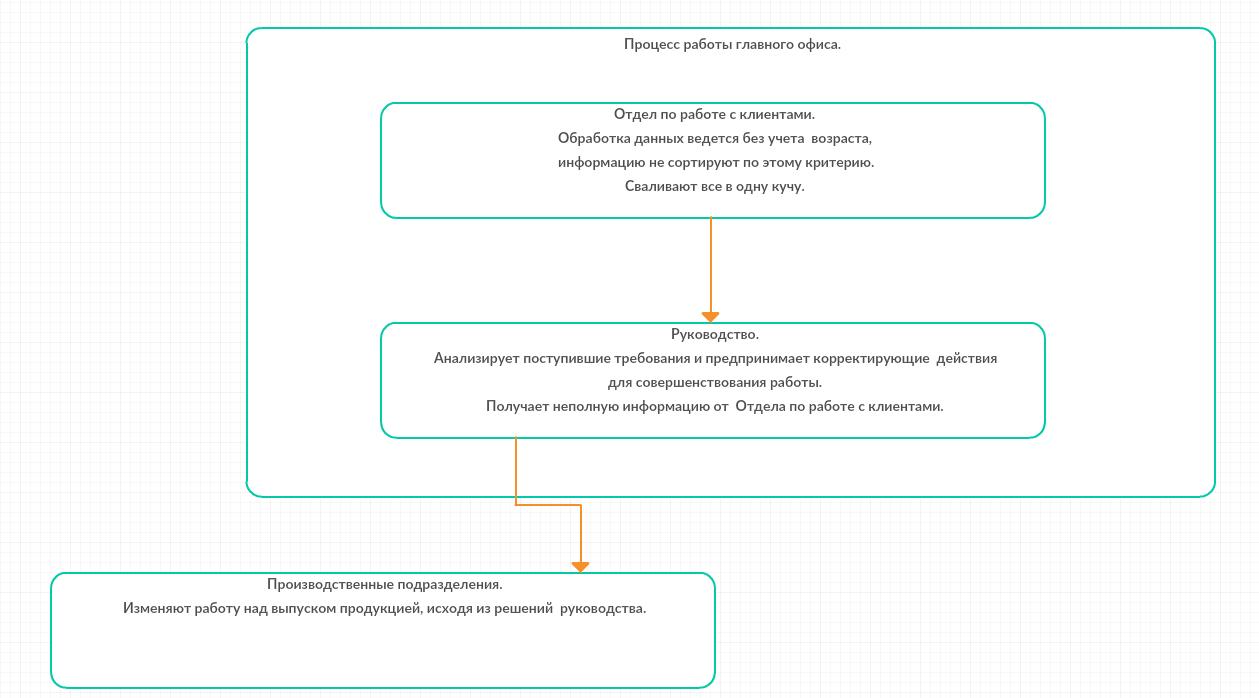 Пример DFD-диаграммы