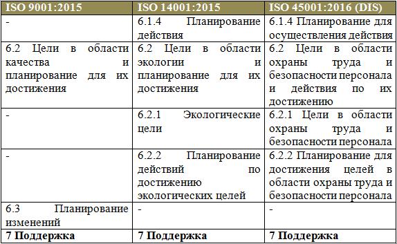 Сравнения ISO 9001 с другими MSS-стандартами