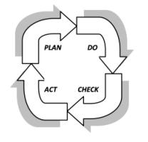 Цикл «PDCA – Plan-Do-Check-Act – Планируй-Делай-Проверяй-Действуй» в стандарте ISO 9001:2008