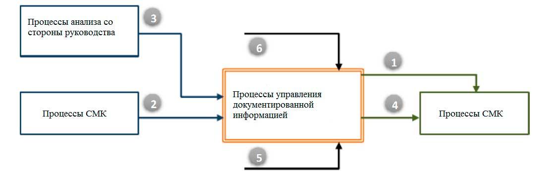 Управление документированной информацией ISO 9001