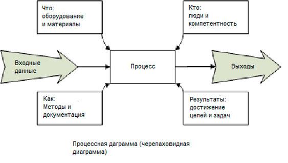 Важность процессного подхода в ISO 9001