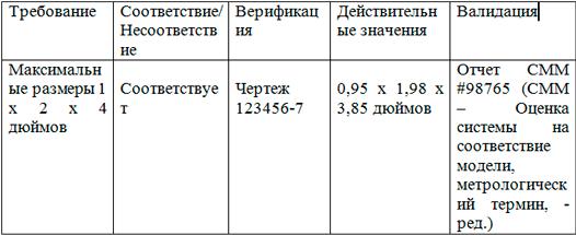 Верификация проектирования против валидации проектирования в ISO 9001