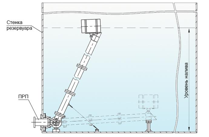 Вертикальные резервуары под авиатопливо